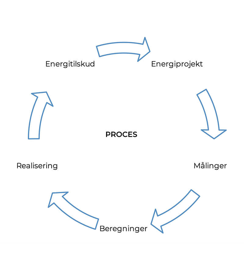 energioptimering proces